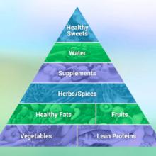 lg food pyramid